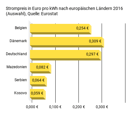 Strompreis in Euro